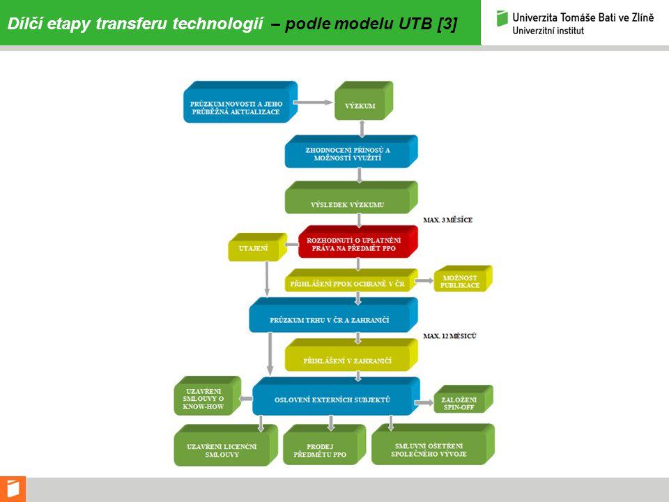 Dílčí etapy transferu technologií – podle modelu UTB [3]